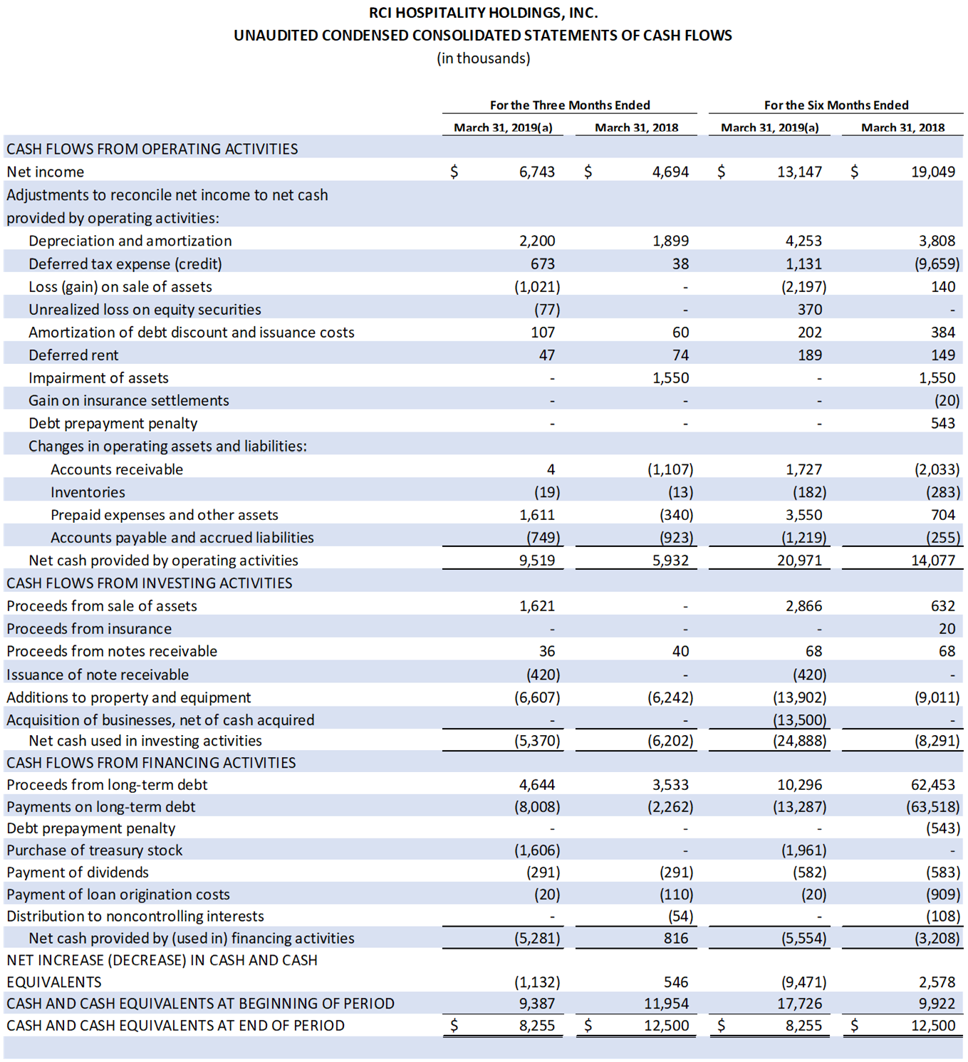 Table: Unaudited Condensed Consolidated Statements of Cash Flows