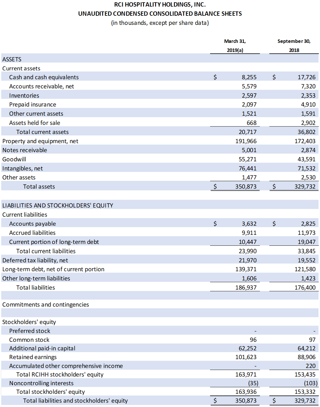 Table: Unaudited Condensed Consolidated Balance Sheets