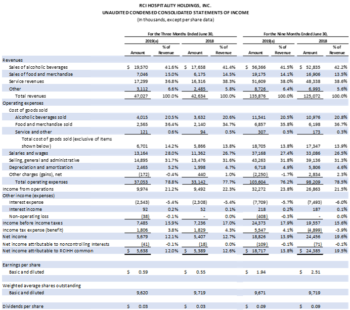 Table: Unaudited Consolidated Statements of Income