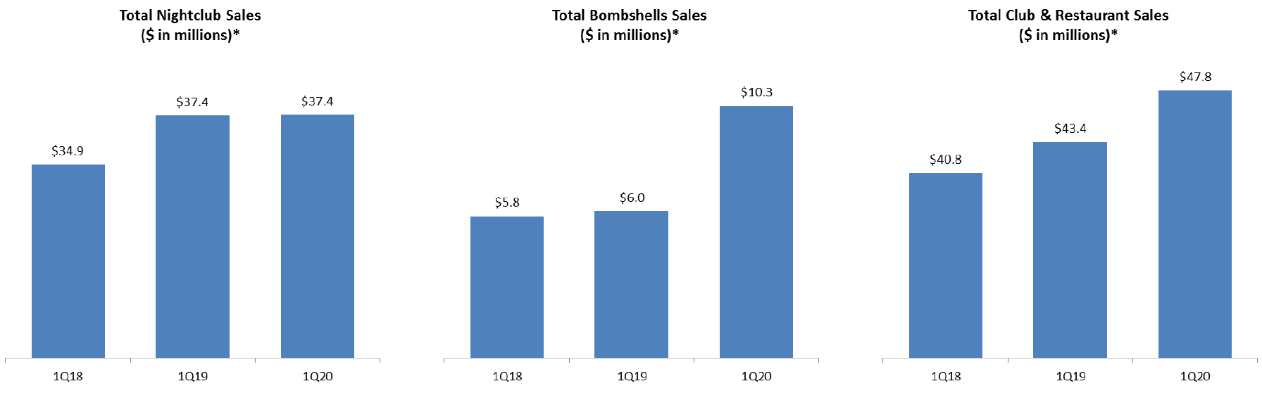Chart: Sales comparisons by segment and consolidated