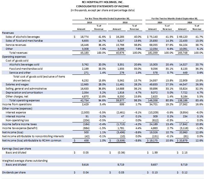 Earnings Chart 1 of 6