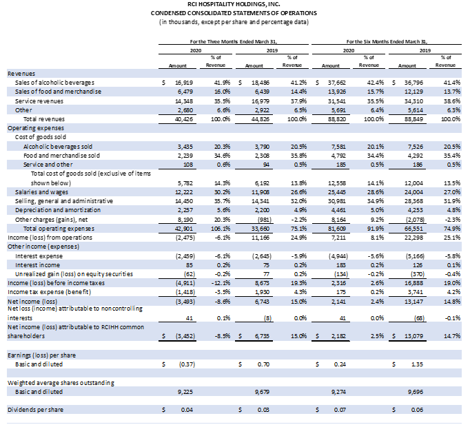 Earnings Chart 1 0f 6