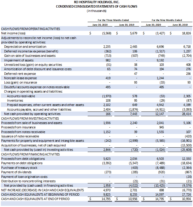 Table: Condensed Consolidated Statements of Cash Flow