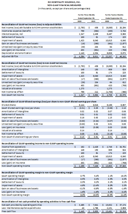 Table: Non-GAAP Accounting Measures