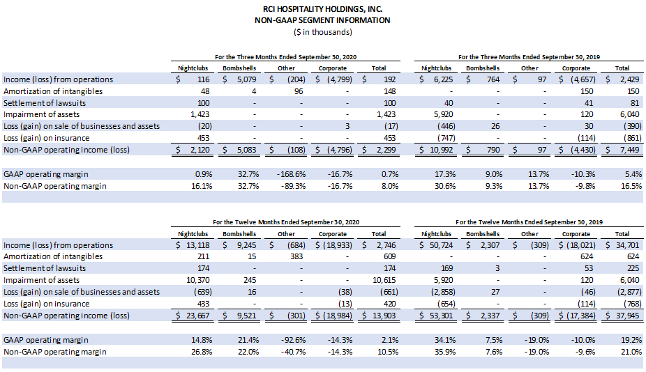 Table: Non-GAAP Segment Information