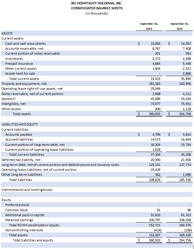 Table: Consolidated Balance Sheets