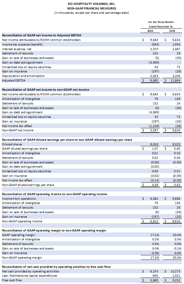 Table: Non-GAAP Financial Measures