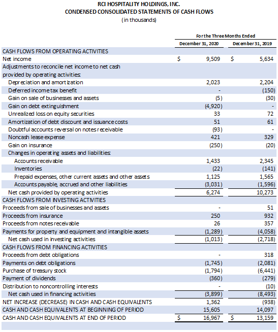 Table: Condensed Consolidated Statements of Cash Flows