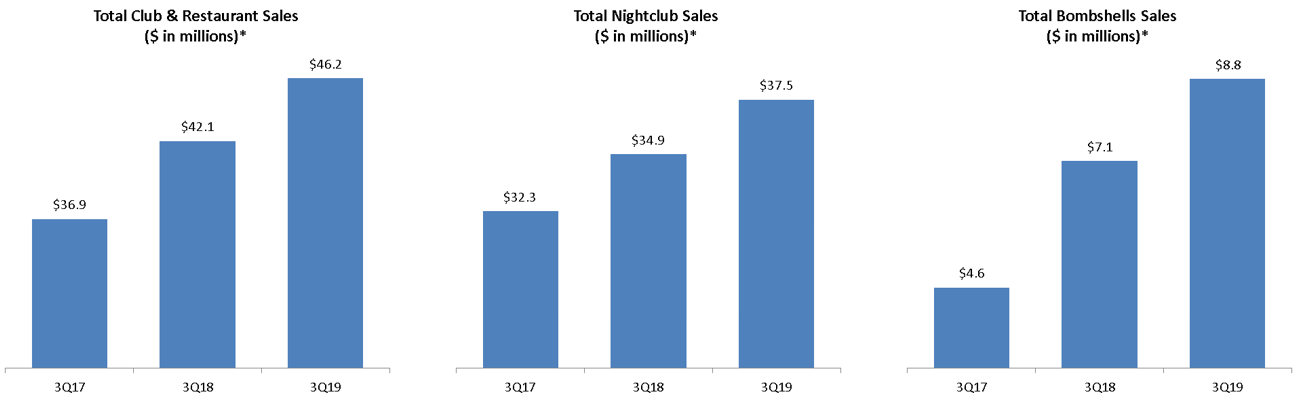 Charts of sales comparisons for three years by segment and consolidated