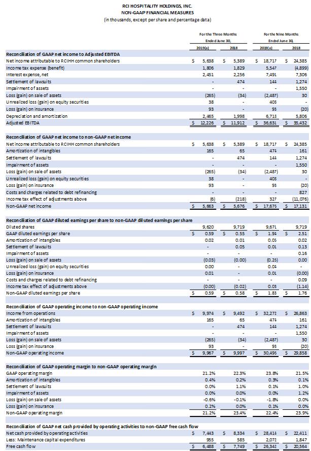Table: Non-Gap Financial Measures