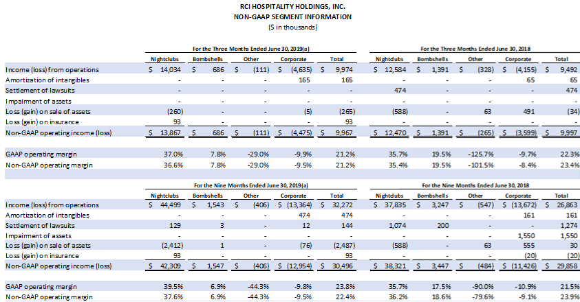 Table: Non-GAAP segment information