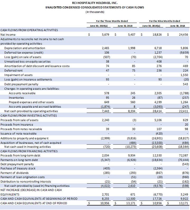 Table: Unaudited Condensed Conslidated Statements of Cash Flows
