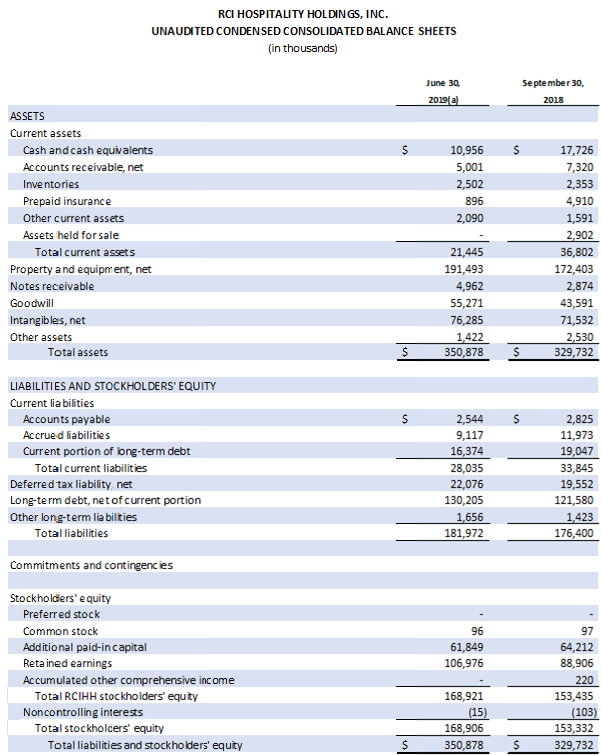 Table: Unaudited Condensed Consolidated Balance Shets