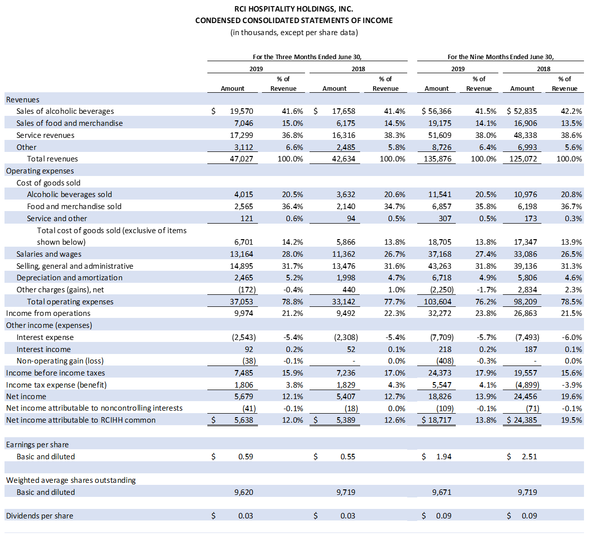 Table: Condensed Consolidated Statements of Income