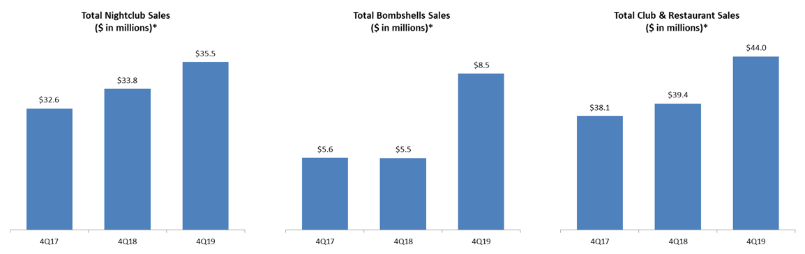 Chart: Three-year comparables for nightclub sales, restaurant sales, and total sales