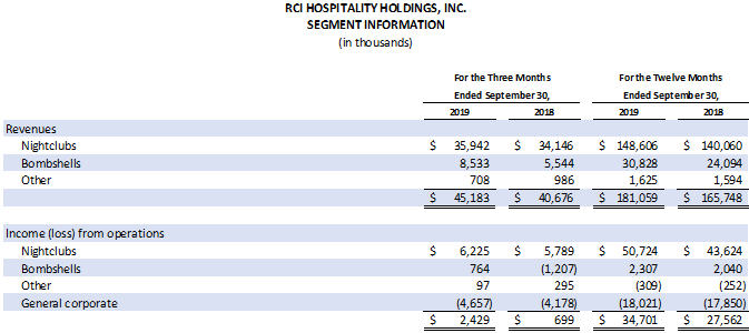 Earnings Chart 3 of 6