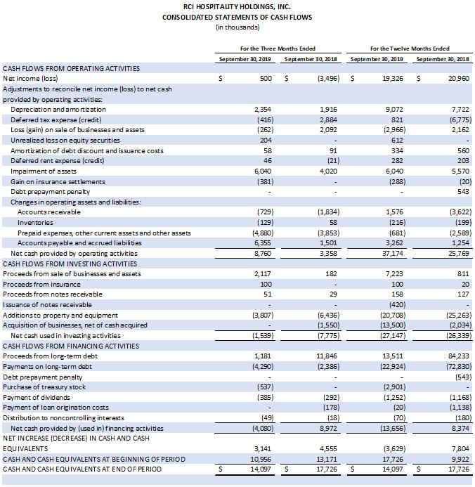 Earnings Chart 5 of 6