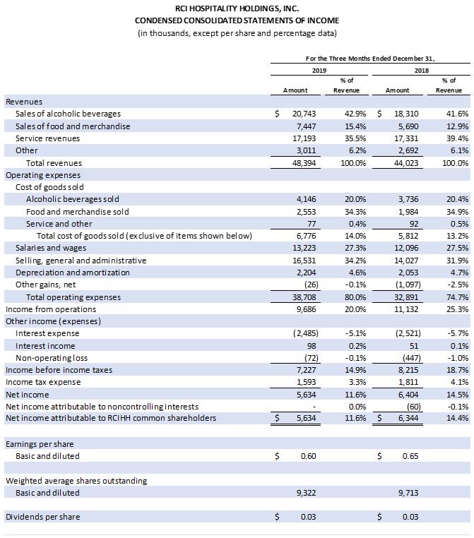 Earnings Chart 1 0f 1