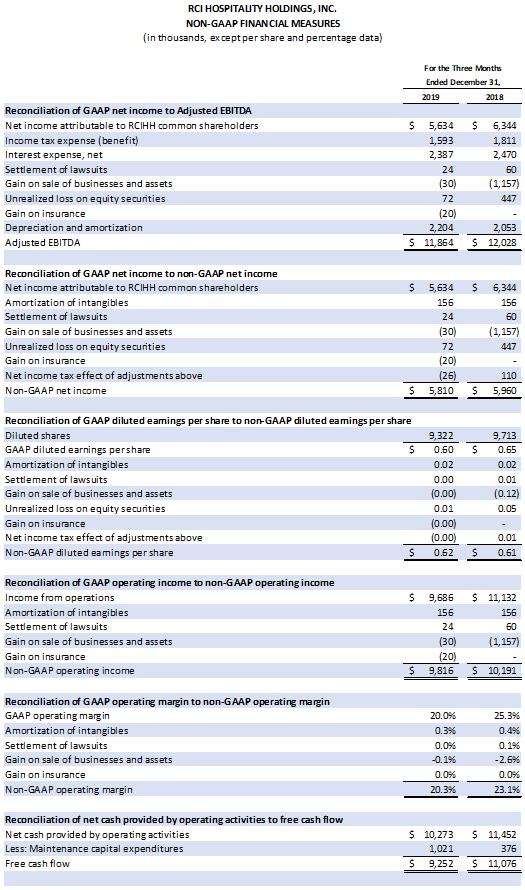 Earnings Chart 2 0f 2