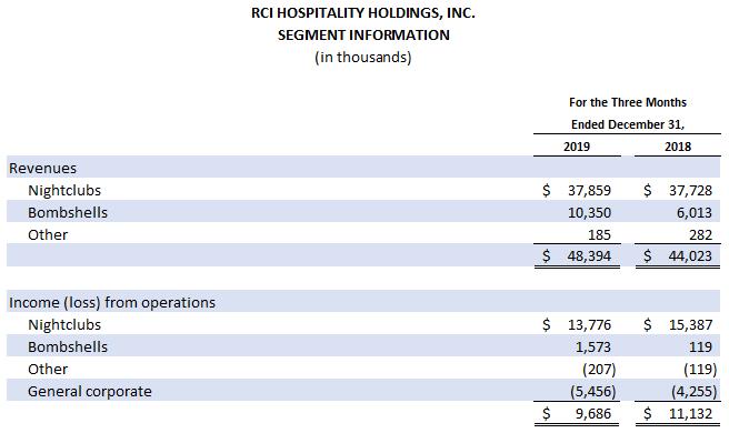 Earnings Chart 3 0f 3