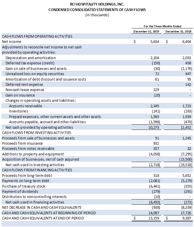 Earnings Chart 5 0f 5