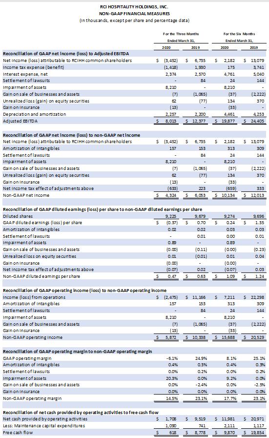 Earnings Chart 2 0f 6