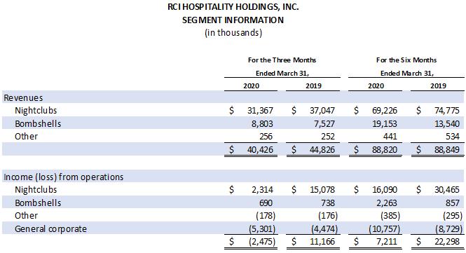 Earnings Chart 3 0f 6