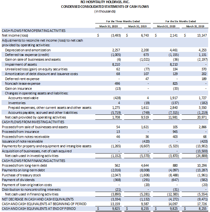 Earnings Chart 5 0f 6