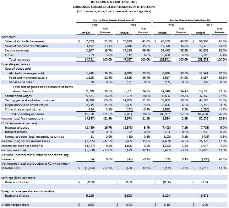 Table: Condensed Consolidated Statements of Operations