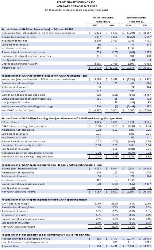 Table: Non-GAAP Financial Measures