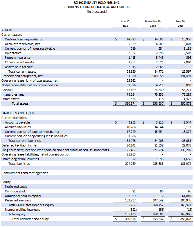 Table: Condensed Consolidated Balance Sheets