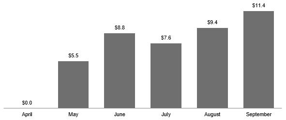Sales Data Chart