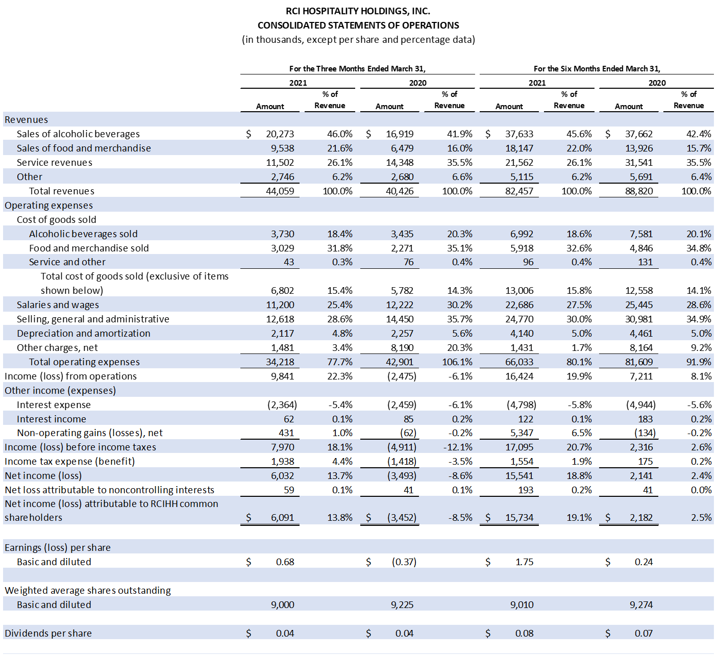 Table: Consolidated Statements of Operations