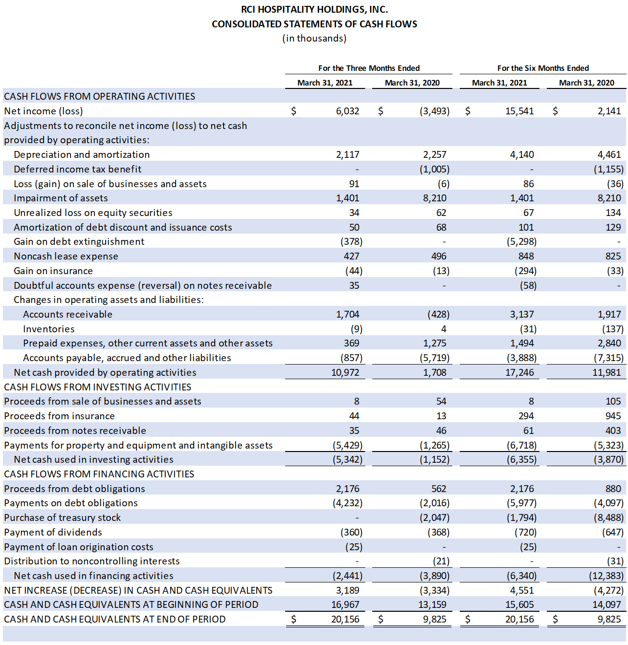 Table: Consolidated Statements of Cash Flows