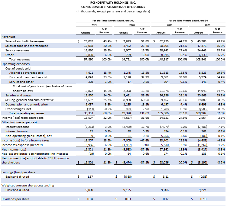 Table: Consolidated Statments of Operations